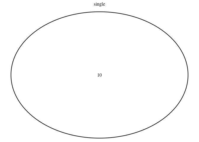 venndiagram in r